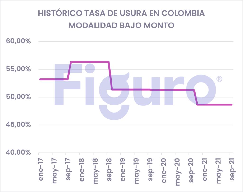 Tasa de Usura Histórico Colombia Bajo Monto