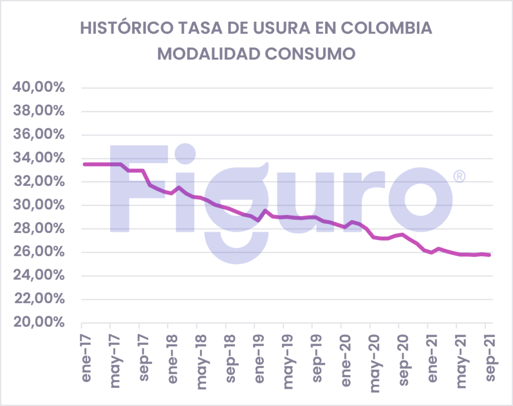 Tasa de Usura Histórico Colombia Consumo