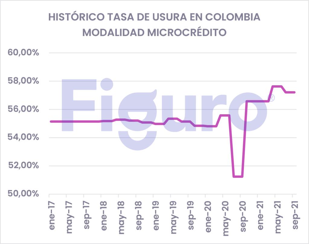 Tasa de Usura Histórico Colombia Microcrédito